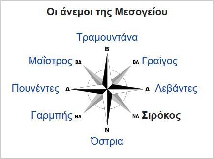 компас с ветровете на Гърция